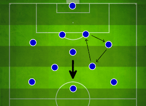 Football Playing Style Possession