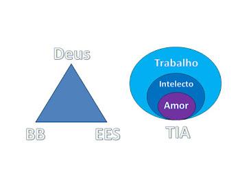 As 3 Forças do Espírito. Toda geometria com simbolos exige principios, bases solidas, e fundações.