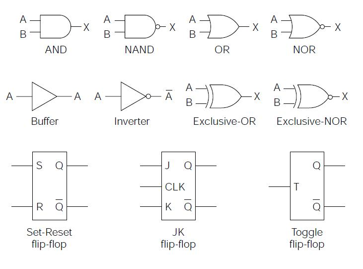 Tech2play Logic Gates