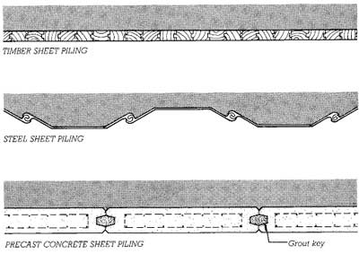 Horizontal sections through three types of sheet piling. The shading represents the retained earth.