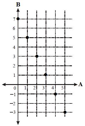 Relasi dan fungsi fungsi fx dalam diagram cartesius seperti gambar berikut di bawah ini ccuart Image collections