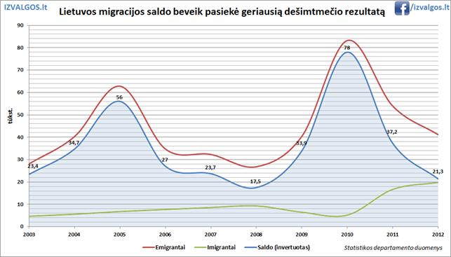 Lietuvos emigracija