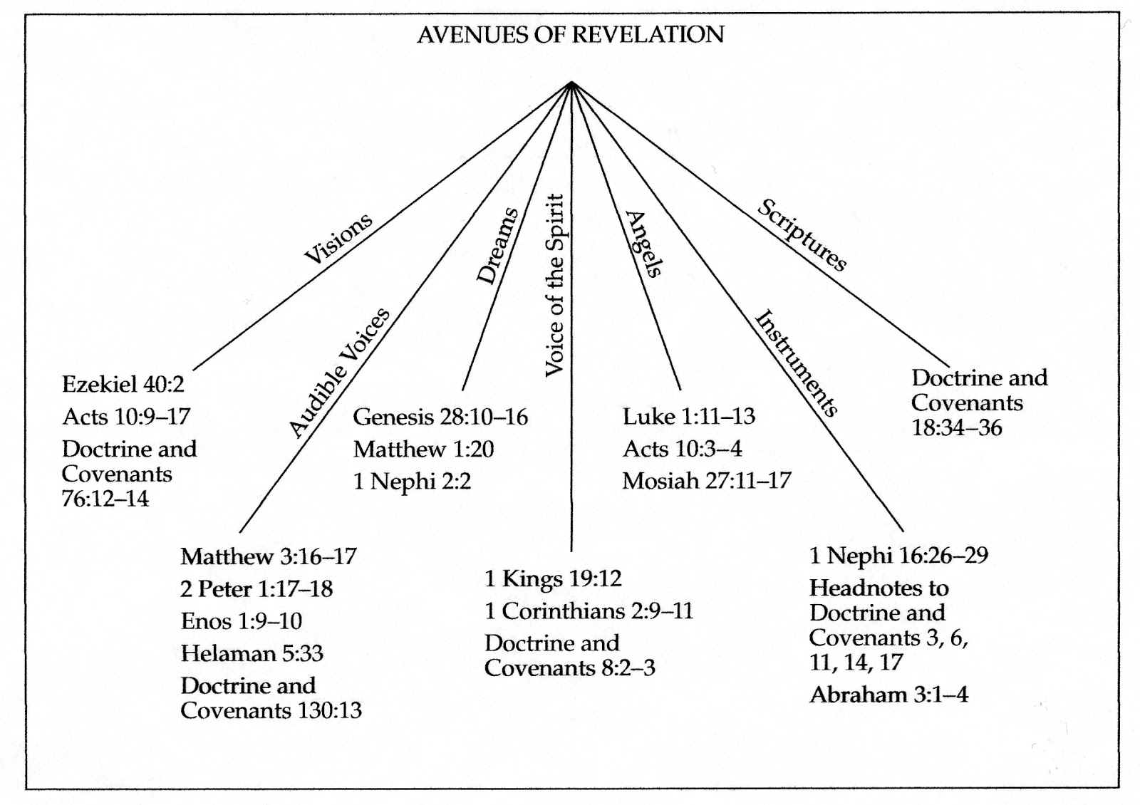 A pondering place avenues of revelation avenues of revelation biocorpaavc
