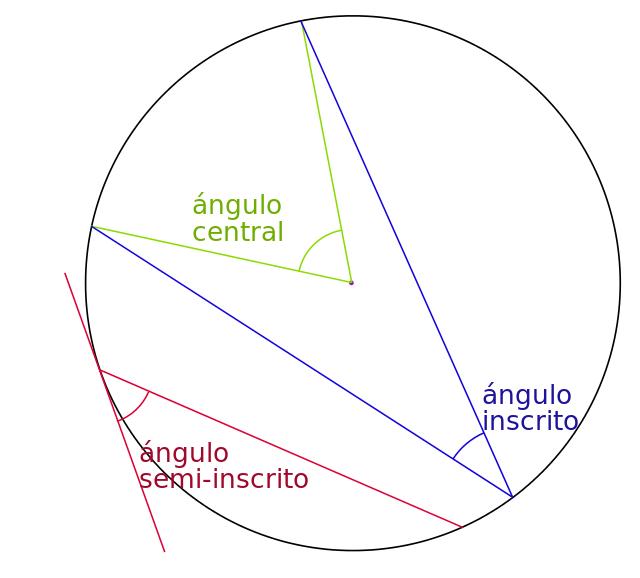 Asxlab tics y recursos educativos ngulos en la for Exterior a la circunferencia