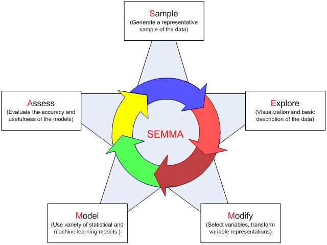 data_mining_process_semma.png