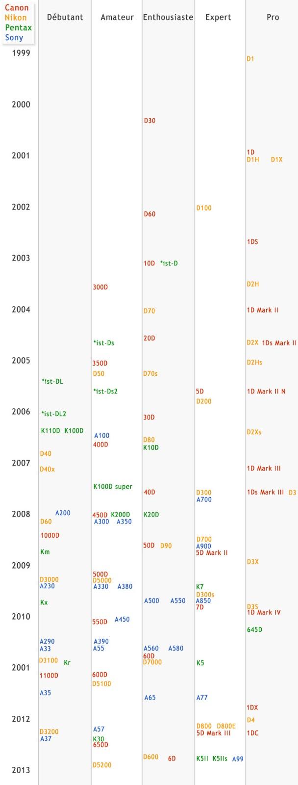 chronologie reflex numerique