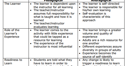 a comparison of the characteristics of andragogy and pedagogy Moving from pedagogy to andragogy a comparison of andragogy and student-centered education , characteristics of learning experience.