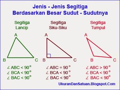 Jenis Jenis Segitiga Portal Pendidikan Indonesia