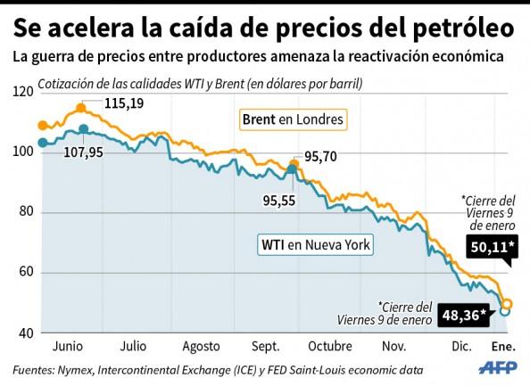 Los precios de la gasolina desde julio 2014