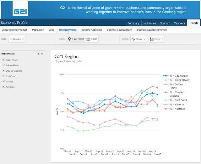 http://www.economicprofile.com.au/geelongregion/trends/unemployment