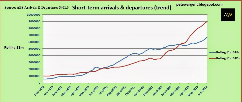 Short-term arrivals and departures