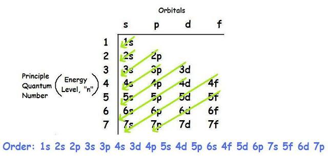 K Electron Configuration Ferrell Blog: Chemistr...