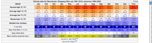 climate data for Manchester