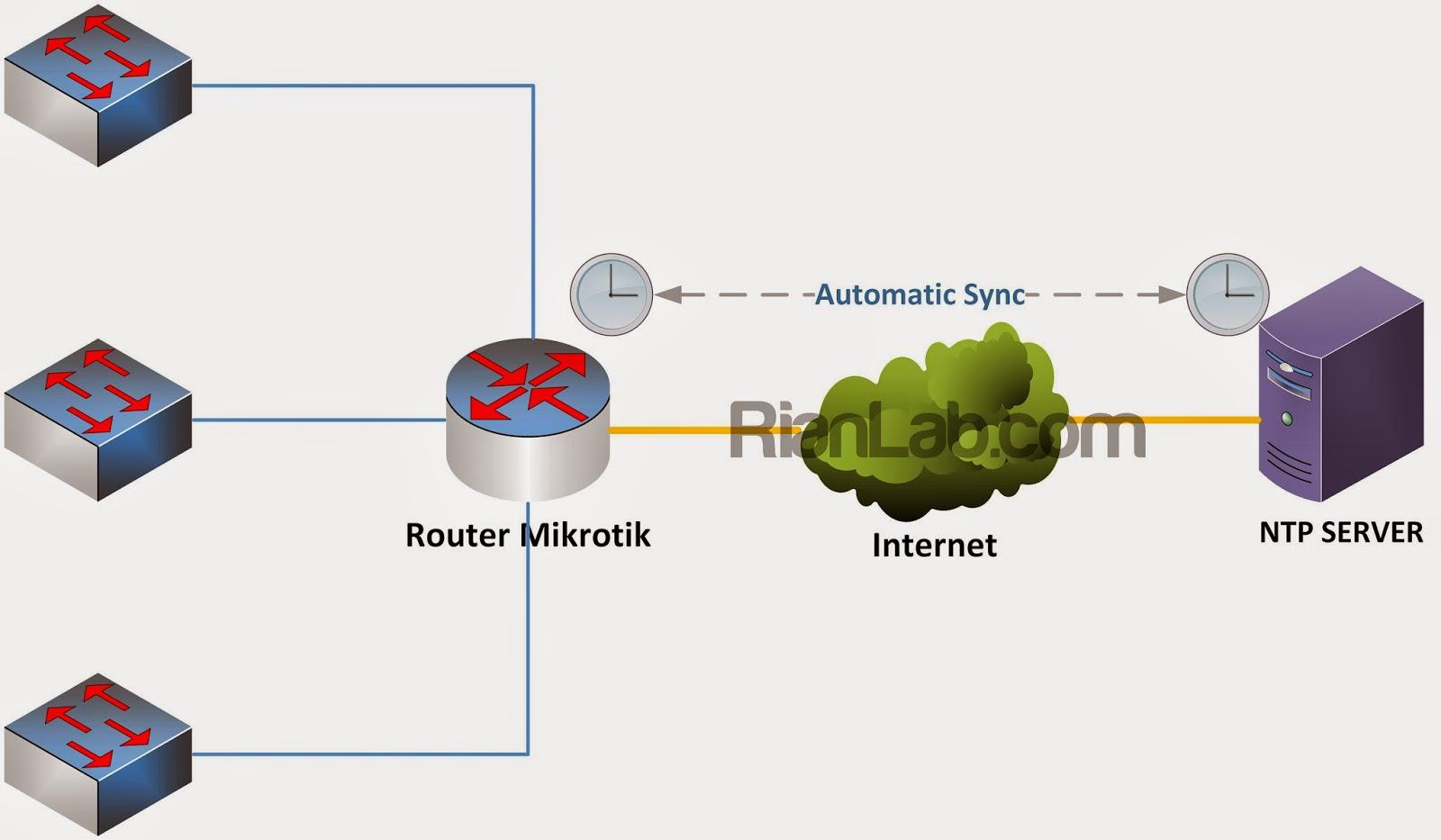 Mikrotik NTP Server