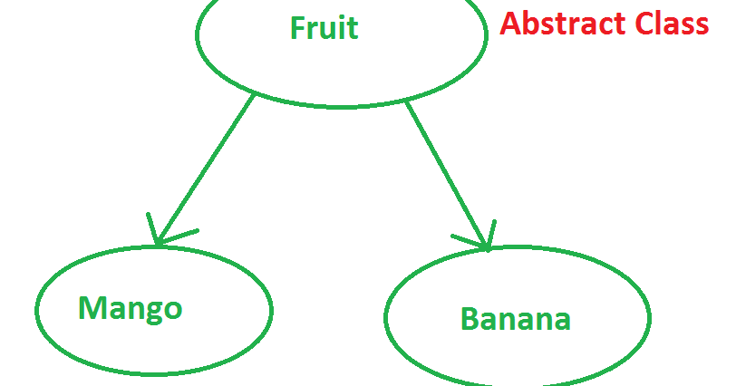 Why Abstract class is Important in Java with Example | Java67