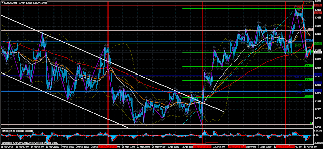 Daily Outlook and Current situation on EURUSD