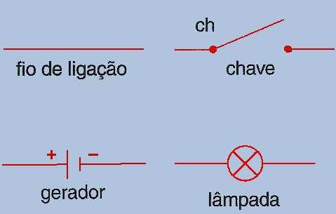 Símbolos de um circuito elétrico
