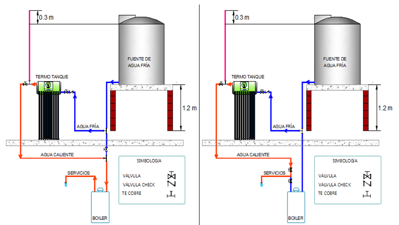 Calentadores solares diagrama de instalacion de for Instalacion calentador gas