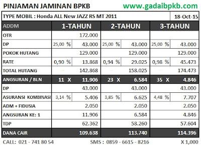 Simulasi Angsuran Refinancing BPKB