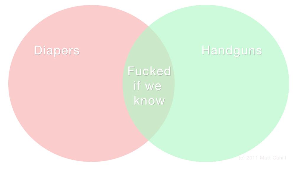 Music Elitism Venn Diagram Goalblockety