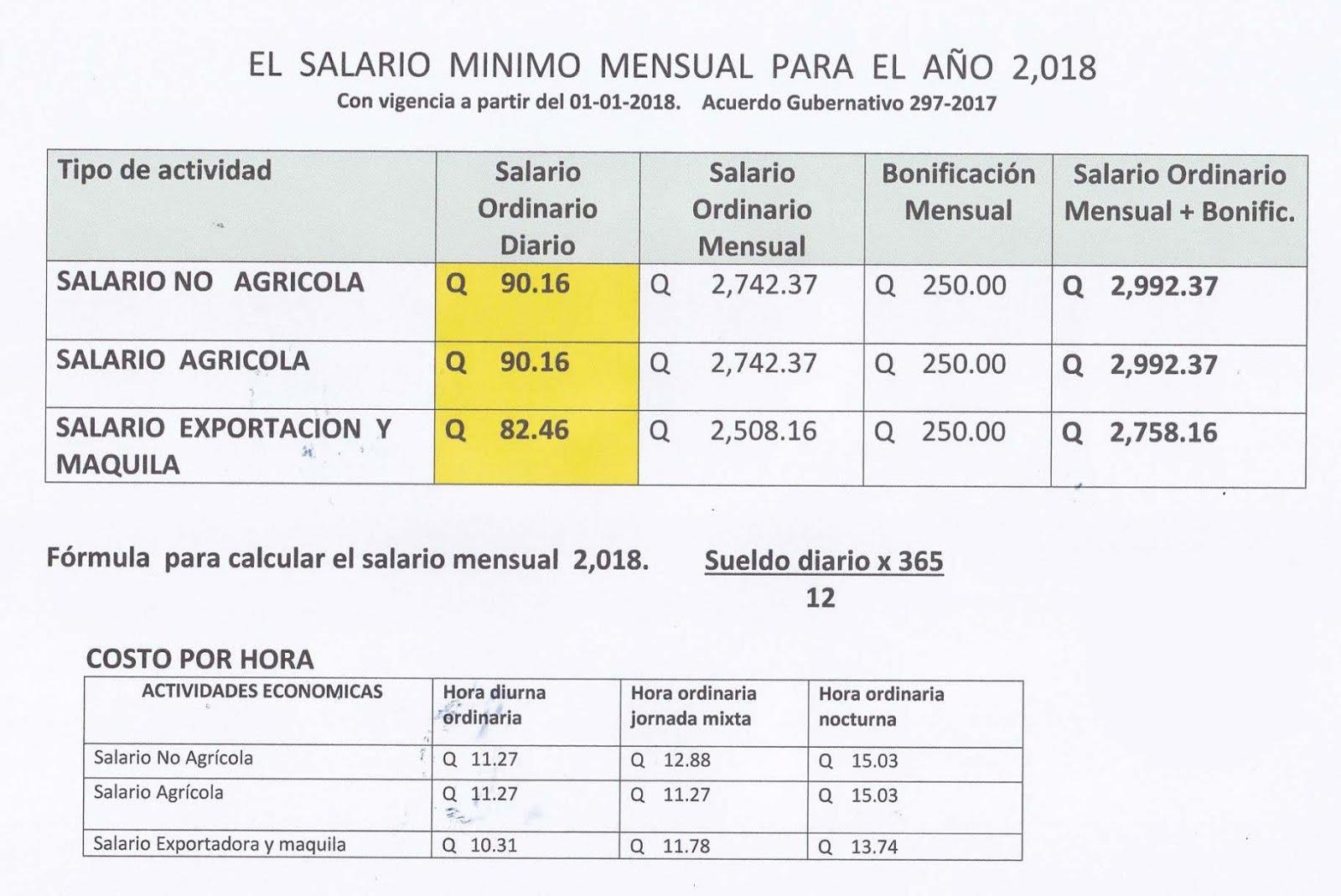 Nuevo Salario Mínimo Guatemala 2018