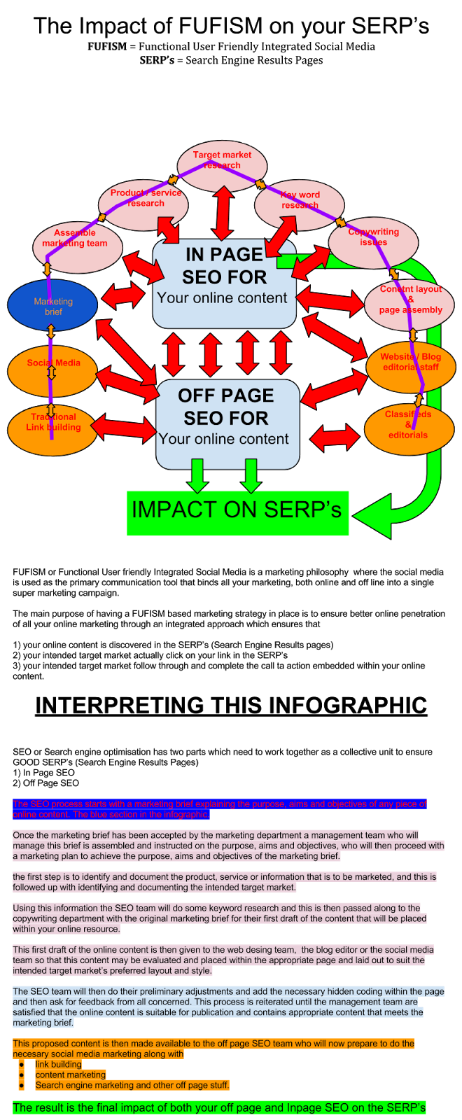 how #FUFISM impacts on your Search Engine Optimisation (SEO) and resulting search engine results Pages (SERP)  pages