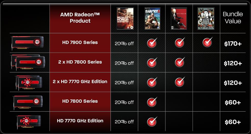 Amd Radeon R7 200 Series Driver Download Windows 7