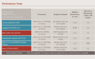 test performa Lenovo IdeaPad Y500