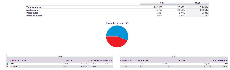Extreme os de alag n del r o mayo 2011 for Resultados electorales mir
