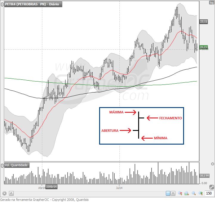 Gráfico de Barras análise técnica
