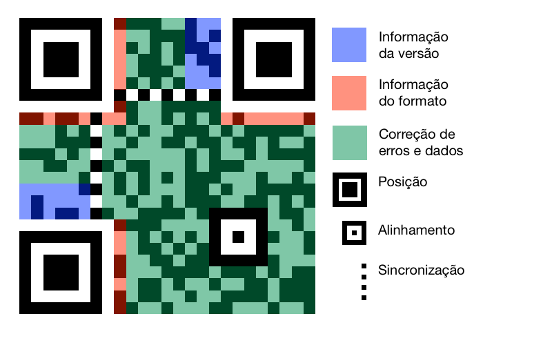 QR estrutura