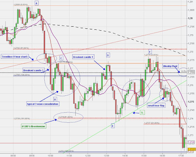 technical chart analysis forex euro