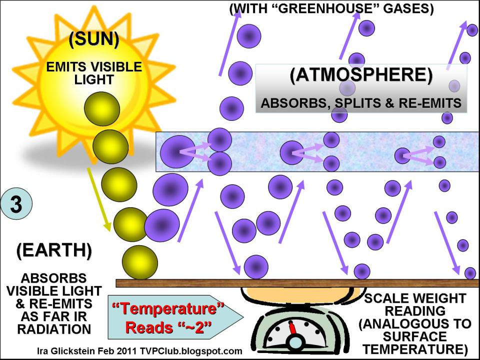 http://wattsupwiththat.com/2011/02/20/visualizing-the-greenhouse-effect-a-physical-analogy/