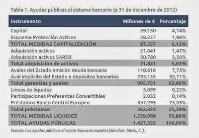 La inyección de liquidez a la banca española asciende a 1.44 Billones de euros