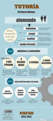 infografía tutoría mábel