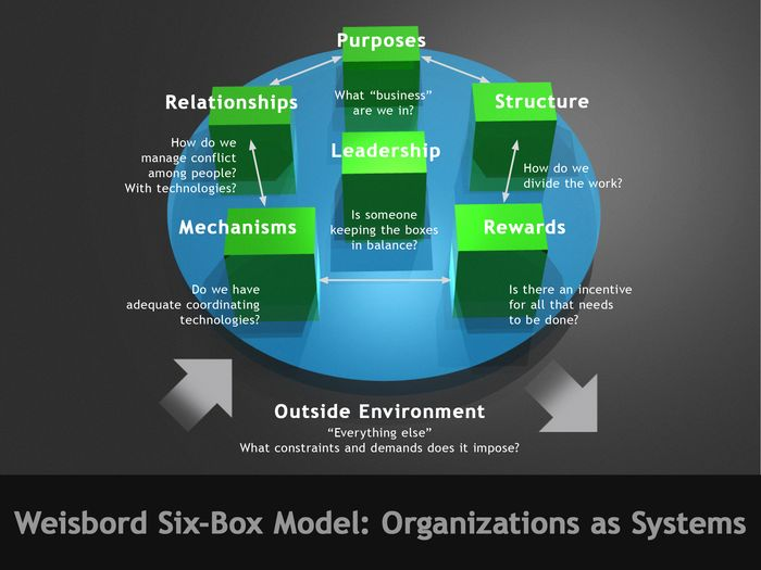 the weakness of weisbord s organizational diagnostic model