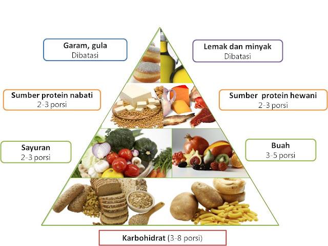 Bahan Makanan Rendah Kalori dengan Kandungan Protein Tinggi