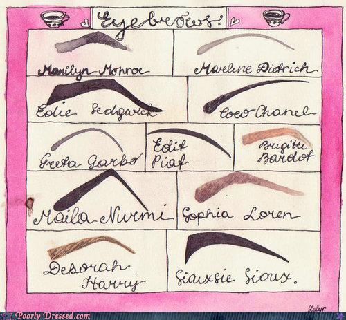 Eyebrow form ögonbrynsform