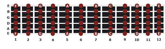 memorizar-notas-mastil-guitarra