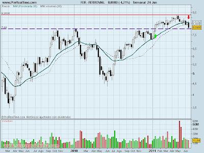 analisis tecnico-ferrovial-24 de junio de 2011