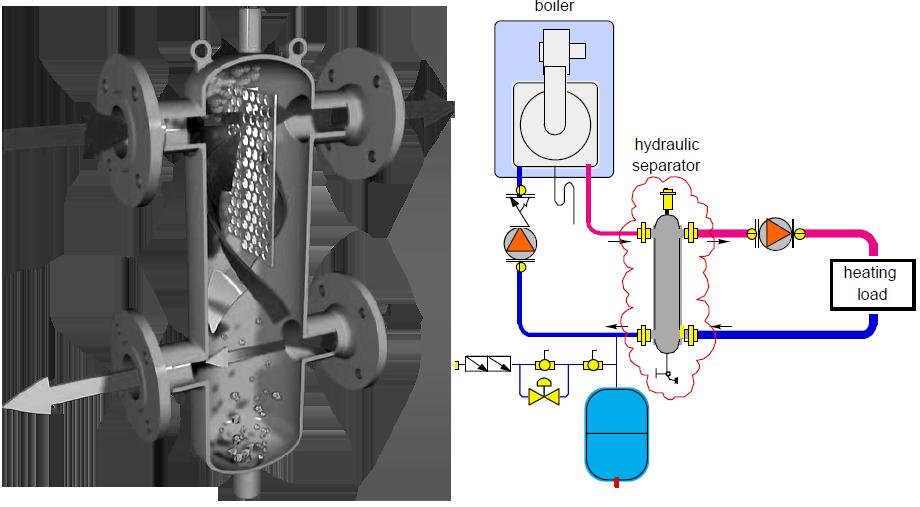 Αρχή του υδραυλικού διαχωριστή (Πηγή Caleffi Hydronic)