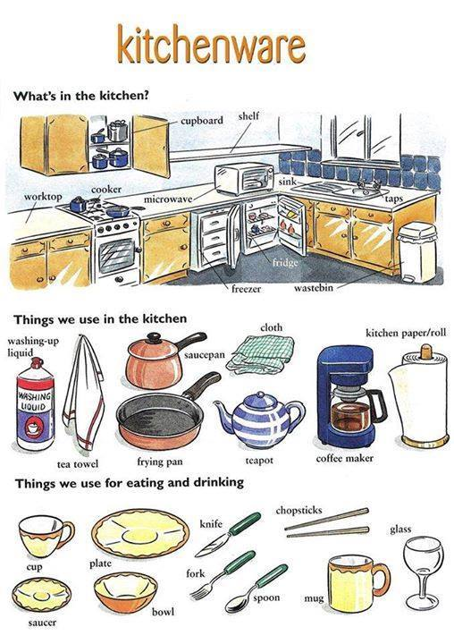 Furniture In The Kitchen Raya  This post is devoted to all the vocabulary  related to kitchenware and tools generally. kitchen vocabulary french   Winda 7 Furniture