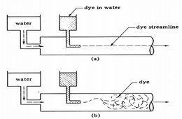 أساسيات علم الحرارة والموائع الكيميائية