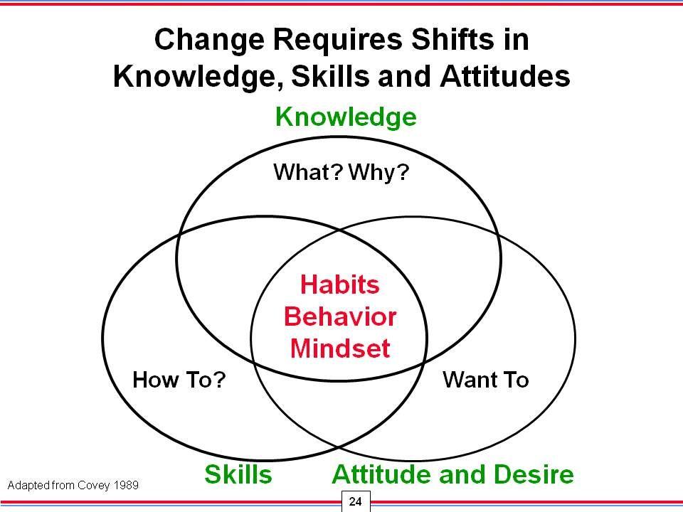 to develop leadership skills