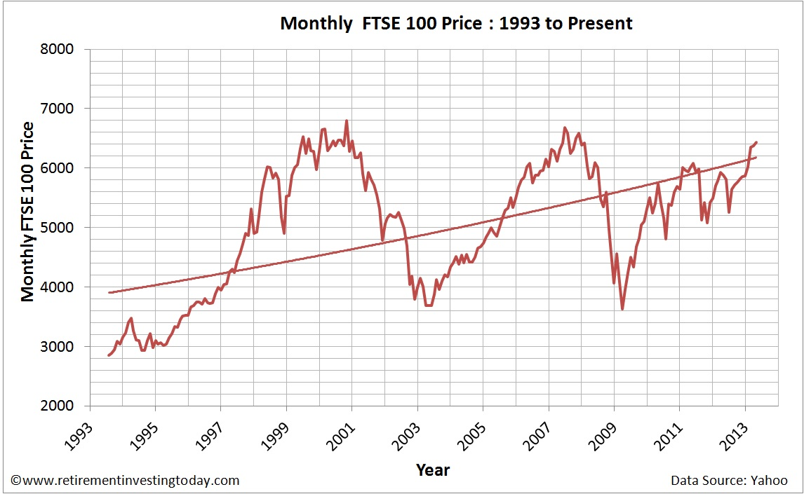 Chart of the FTSE 100 Price