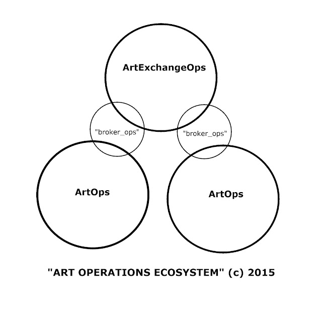 Art Operations Ecosystem by A.G. (c) 2015