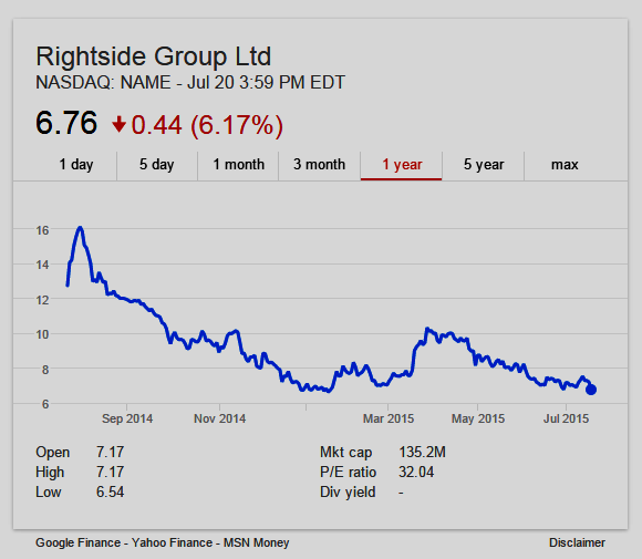 1 year chart of Rightside stock - NASDAQ: NAME