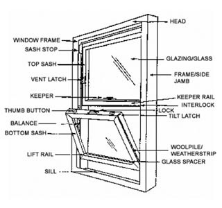 Parts of a Window http://prestigeenclosures.blogspot.com/2011/02/parts-of-window.html
