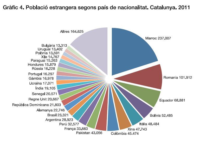 immigracio catalunya: