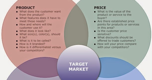 marketing mix of shampoo The marketing mix is a tool that is made up of four unique but interconnected and interdependent variables these are called the 4p's and are product, price, promotion, and place.